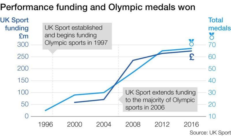 http://ichef.bbci.co.uk/onesport/cps/800/cpsprodpb/166F8/production/_90869819_fundingandmedals.jpg