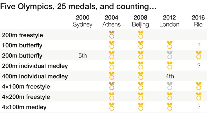 http://ichef.bbci.co.uk/onesport/cps/800/cpsprodpb/17A55/production/_90735869_phelps-all-medals.png