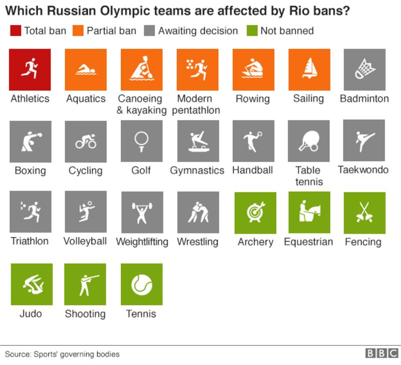 http://ichef.bbci.co.uk/onesport/cps/800/cpsprodpb/F868/production/_90529536_olympics_russia_bans_inf624.v3.png