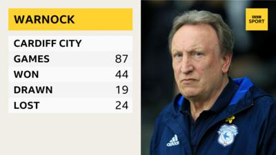 Cardiff City's manager Neil Warnock.