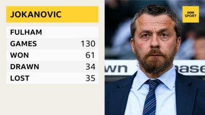 Fulham's manager Slavi\u0161a Jokanovi\u0107 with his Fulham managerial statistics.