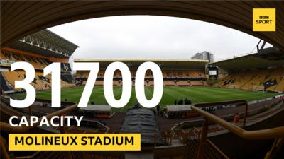 A seated view of Wolverhampton Wanderers' Molineux stadium.