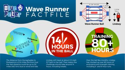 Wave Runner factfile \u2013 click through to PDF for accessible version