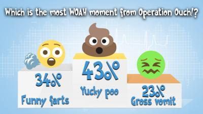 Vote results for which is the most WOAH moment from Operation Ouch!? Yucky poo equals 43%. Funny farts equals 34%. Gross vomit equals 23%.