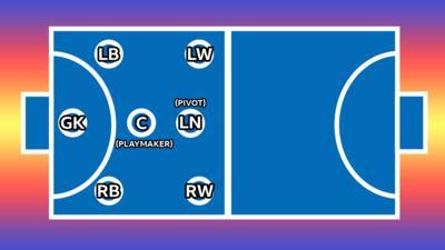 Handball pitch