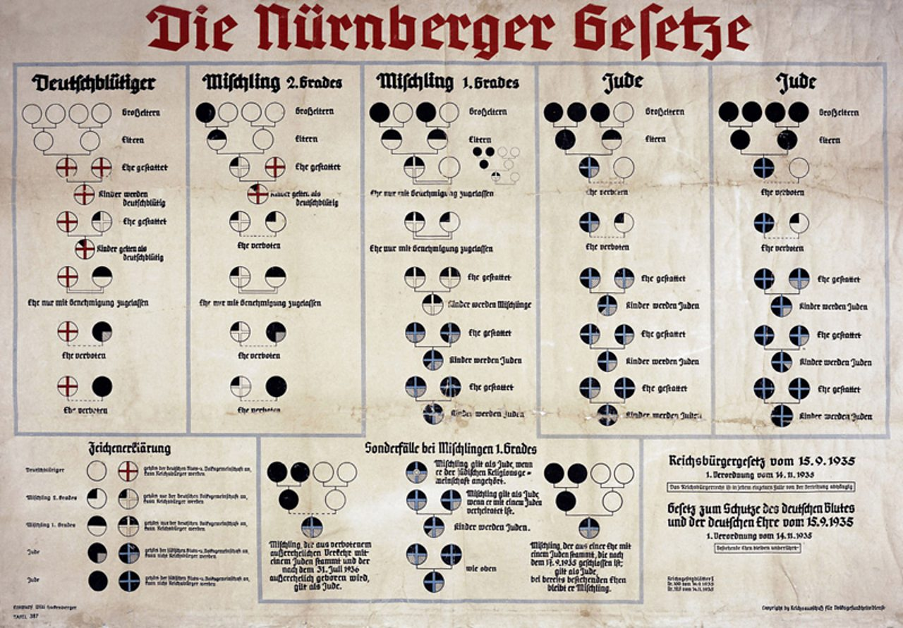 A poster depicting the Nuremberg Laws