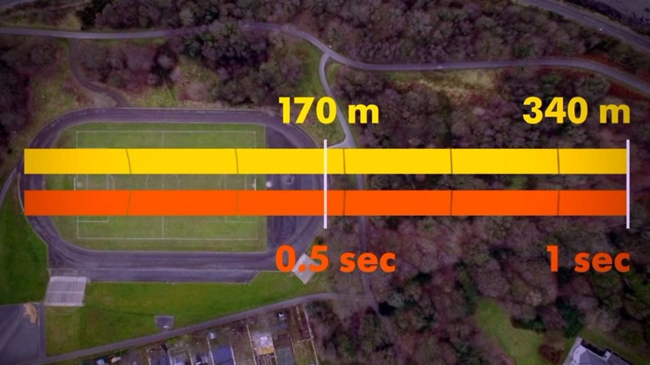 A football pitch with calculations 170 metres equals 0.5 seconds and 340 metres equals 1 second