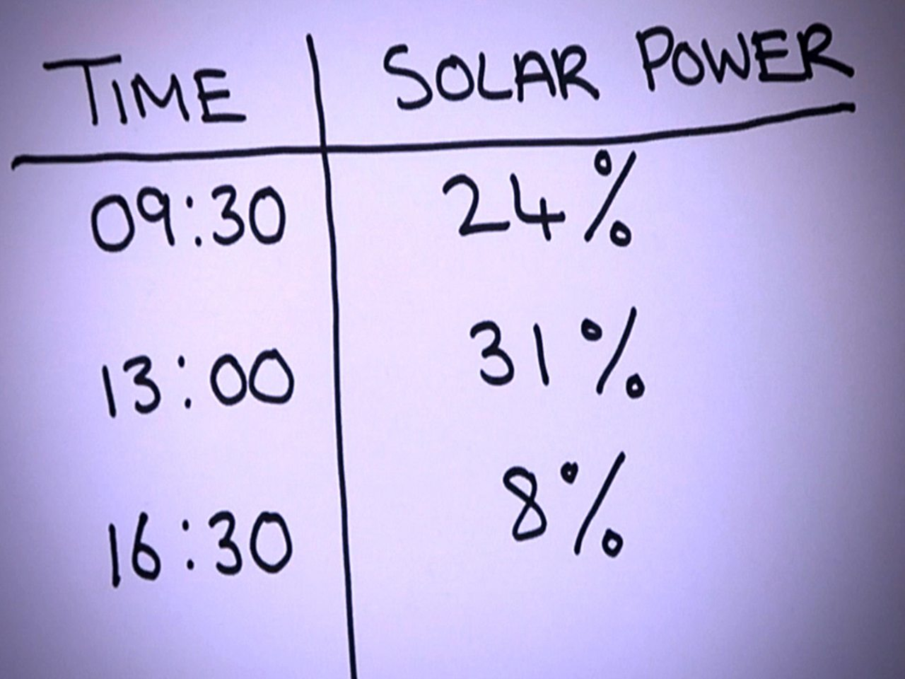 A simple table showing the results of the sun's strength, where it compares time and percentage of solar power
