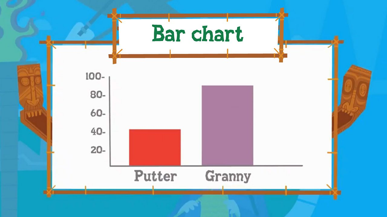 A bar chart showing each player's scores