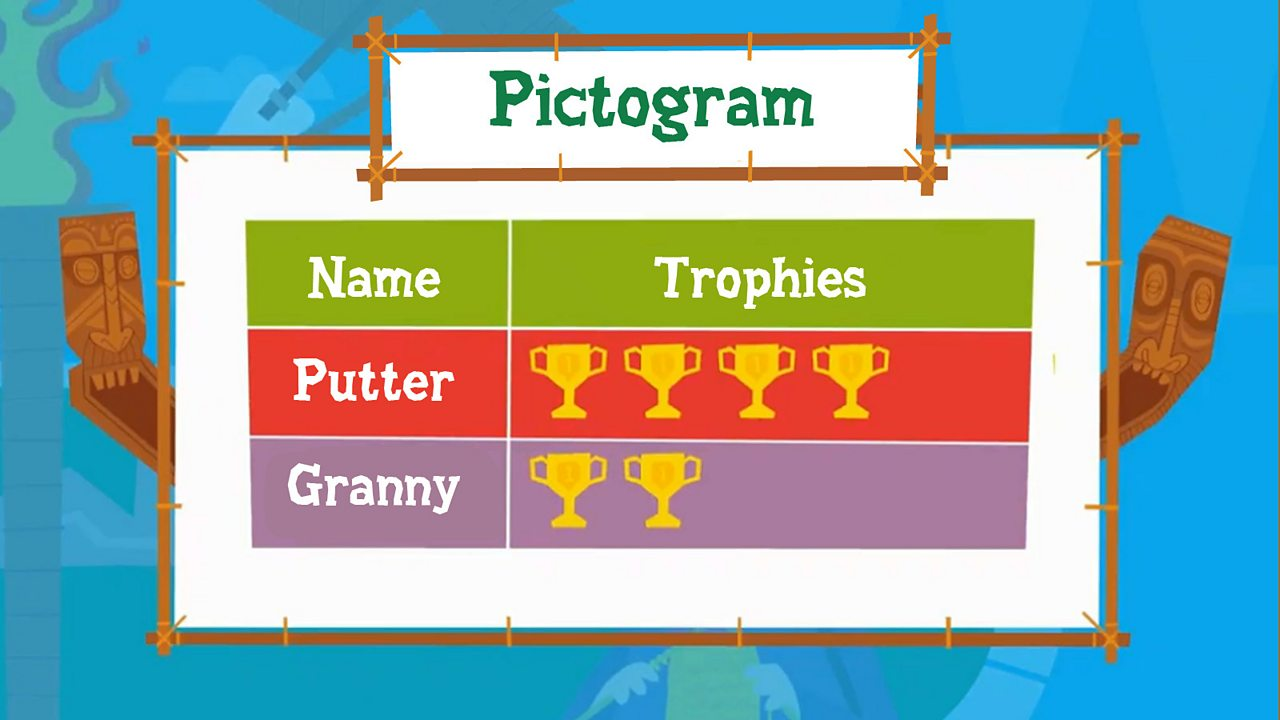 A pictogram showing Putter and Granny's trophies