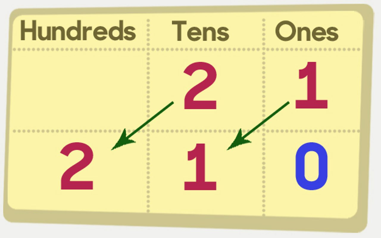 21 × 10 multiplication written on paper