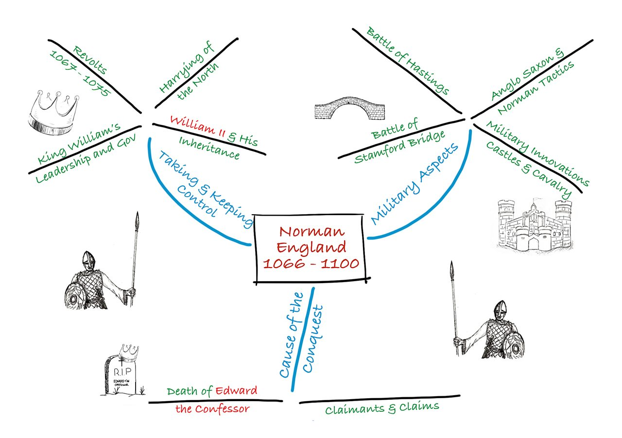 A mind map about Norman England 1066-1100