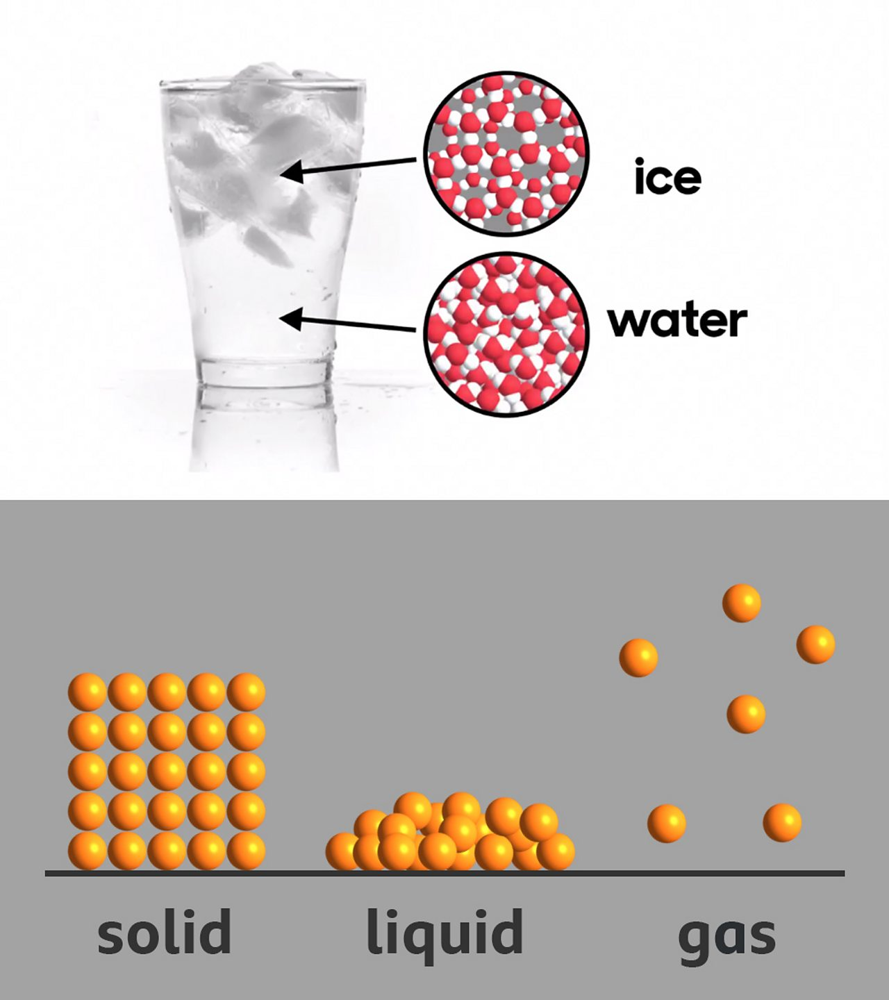 Picture of water in its ice and water state and a depiction of materials in solid, liquid and gas states.