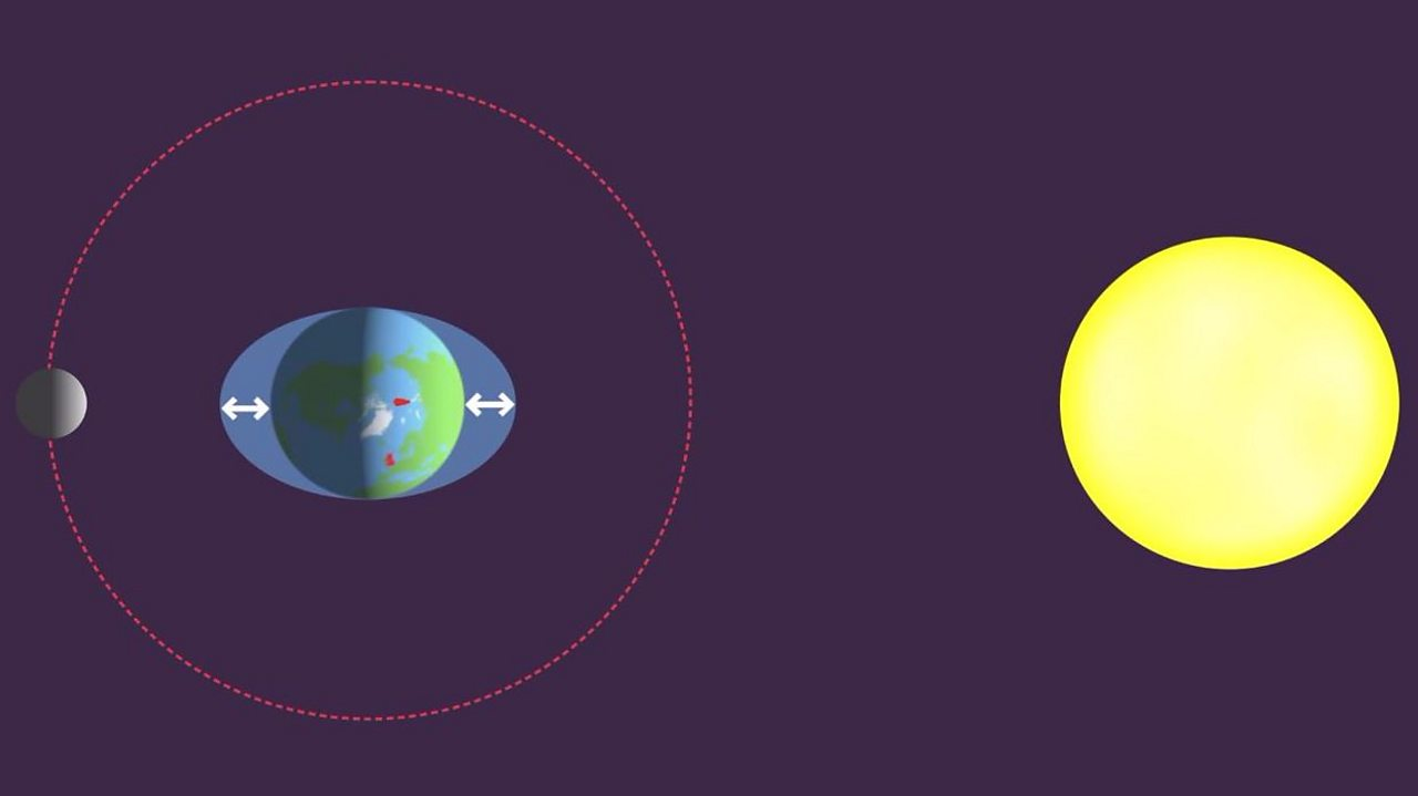 An image of the Moon, the Sun and the Earth all in an equal line with each other.