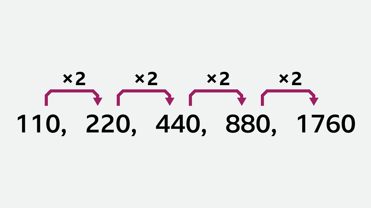 A visual representation of the geometric sequence described in the article.