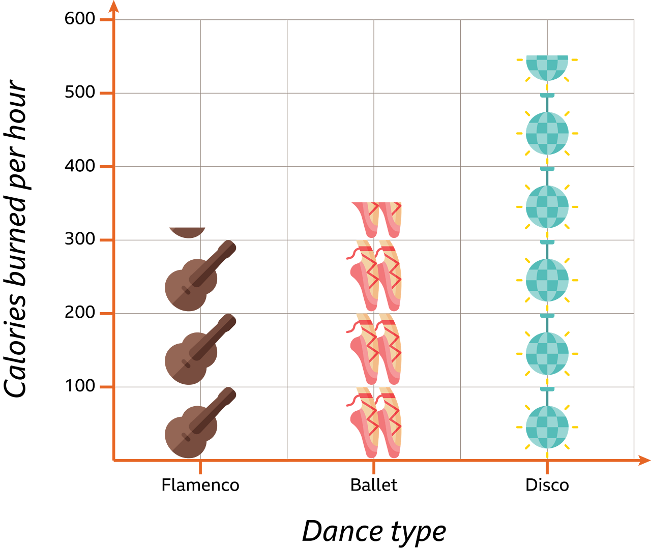 A graph showing how many calories you burn doing different types of dance