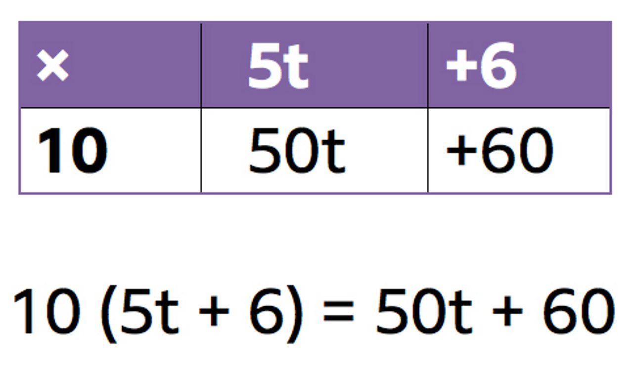 Grid method to expand algebraic brackets. The expression 10(5t + 6) expands to 50t + 60.