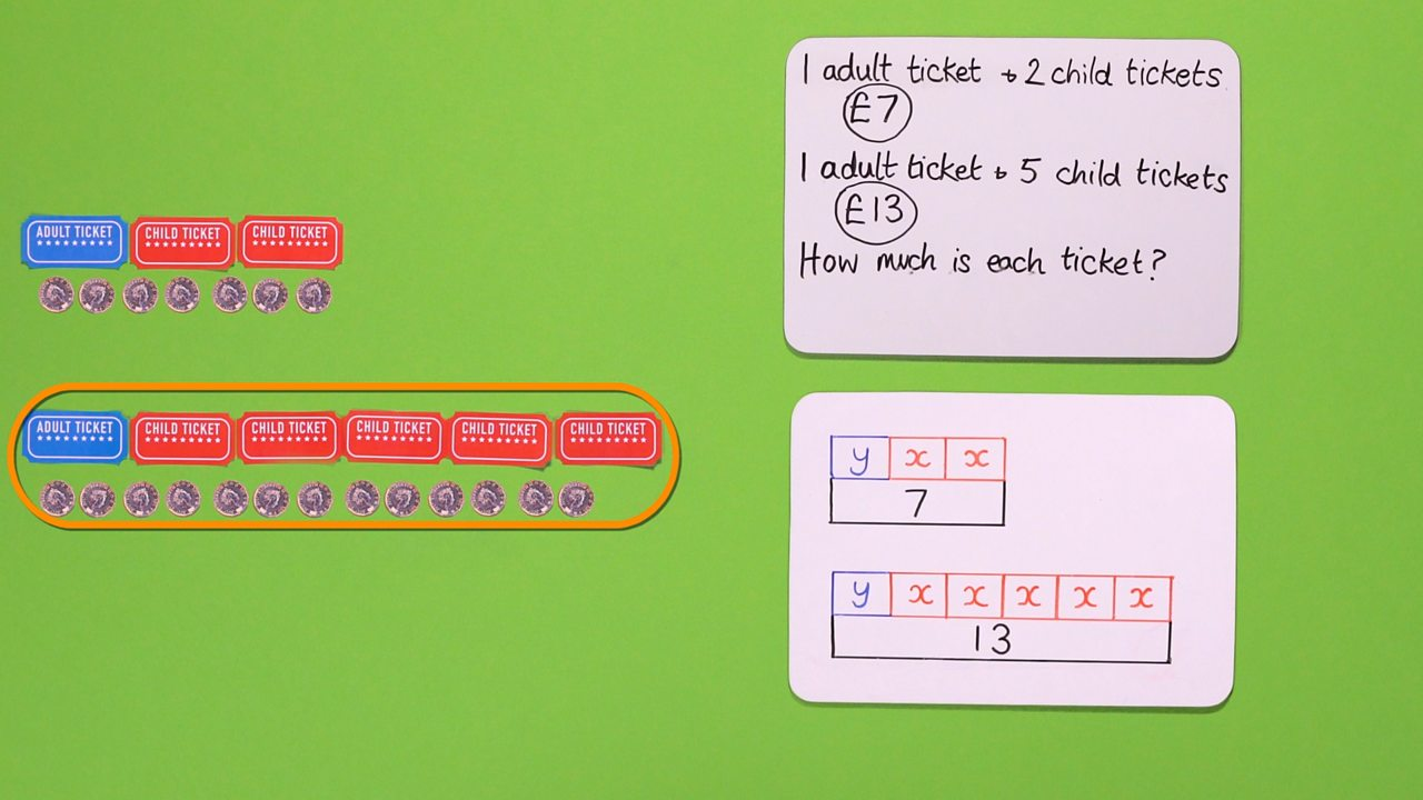 STEP 2 - Use y to represent adult tickets and x to represent child tickets. Draw two bar models to represent the tickets sold for £7 and £13.
