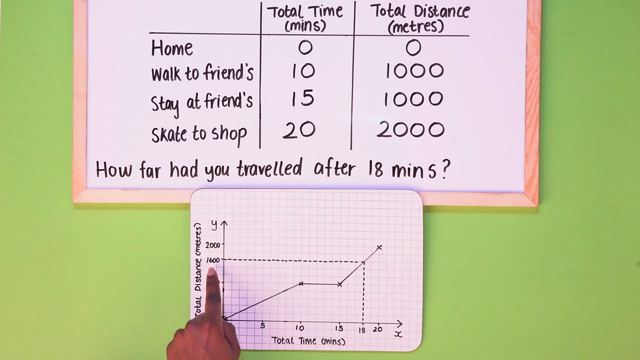 STEP 4 - So, how far had you travelled after 18 minutes? Find 18 on the x axis and draw a vertical line to the graph, from here draw a horizontal line to the y axis. This will be your answer. It is 1600 metres.