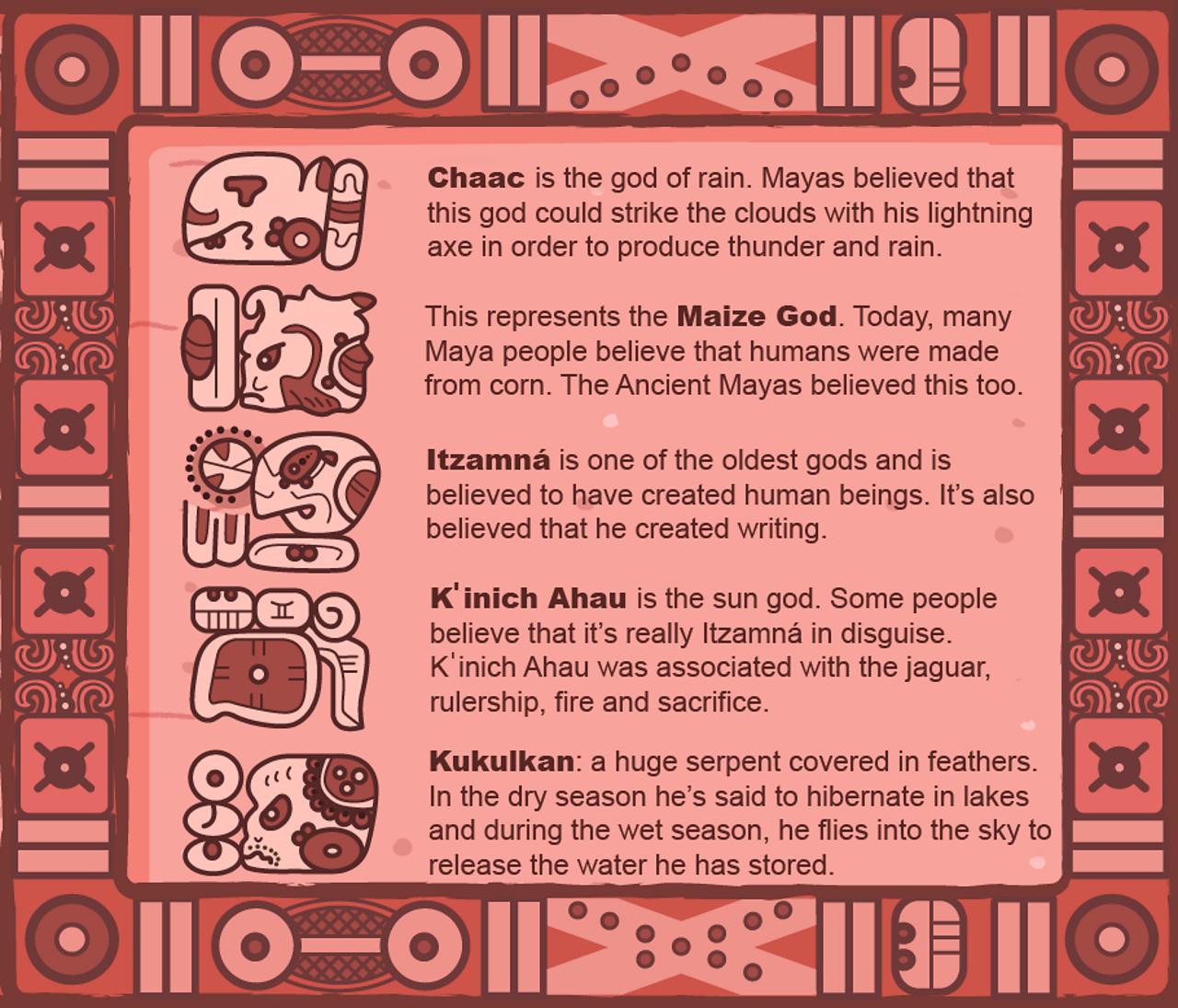 Chaac is the god of rain. The Maize God created maize. Itzamna created humans. Kinich-Ahau is the Sun God. Kukulkan is the Serpent God.
