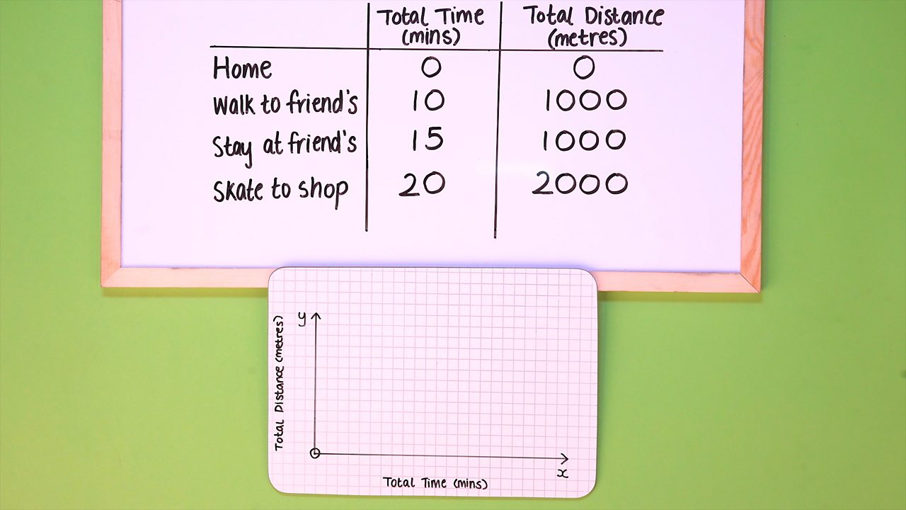 STEP 2 - Draw a graph with two axes:  total time (x axis) and total distance (y axis). Label the axes.