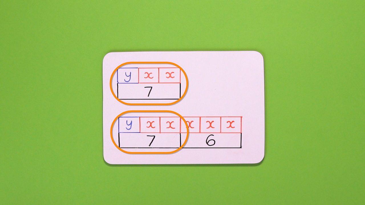 STEP 3 - Both bar models have y+2x = 7...