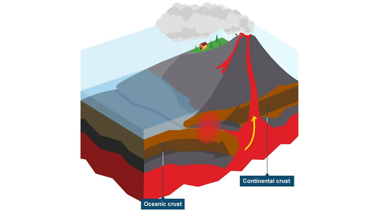 An infographic of a composite volcano forming