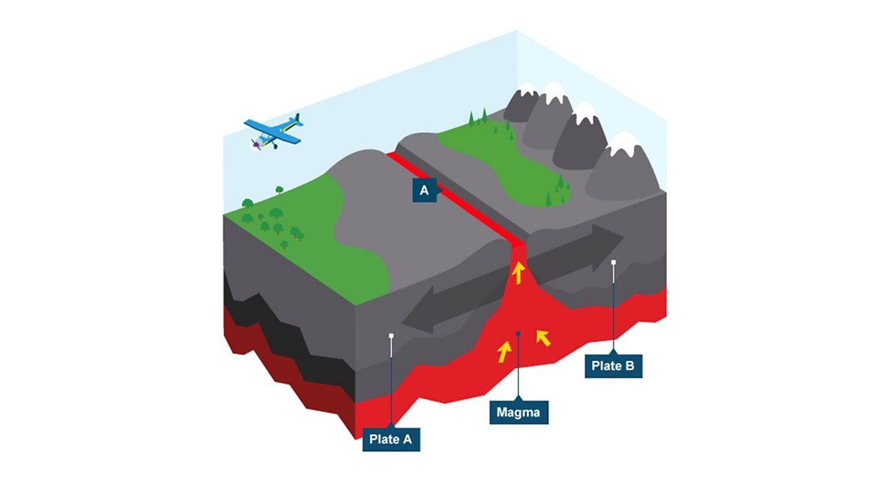 An infographic of a shield volcano forming