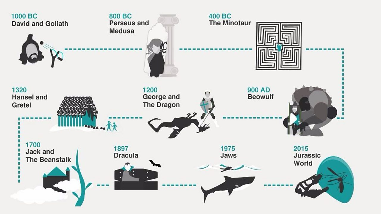 Ever since human beings started telling stories, we've loved tales about monsters – and how we can defeat them. This timeline traces our modern monster movies back to stories told many centuries ago.