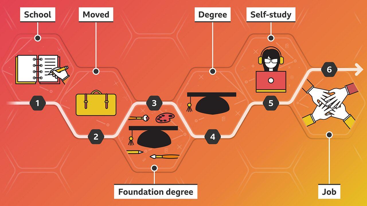 Anh's career path