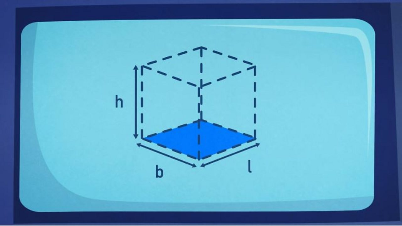 A cube has three dimensions - length, breadth and height