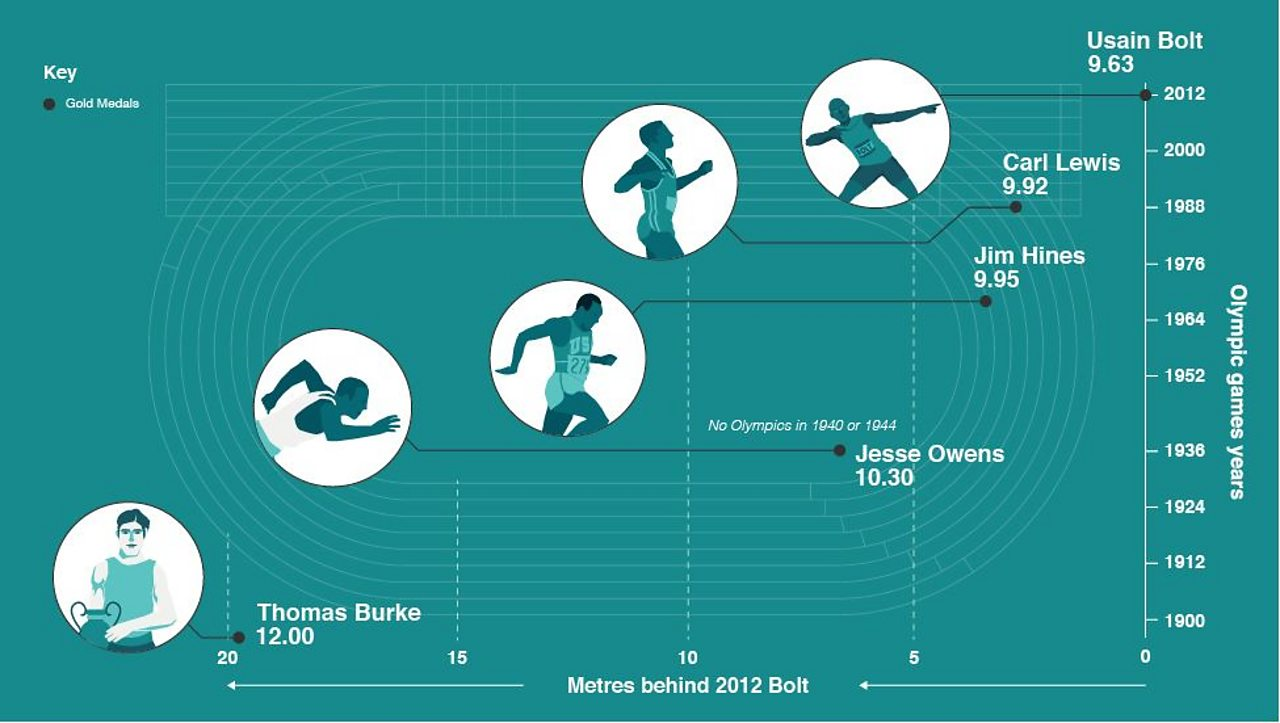 An illustration of how the winning time in the men's 100 metres Olympic final has decreased from Thomas Burke's time of 12 seconds in the first modern games in 1896.
