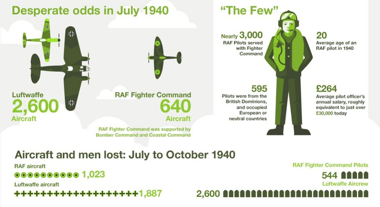 WW2: What was the secret to winning the Battle of Britain
