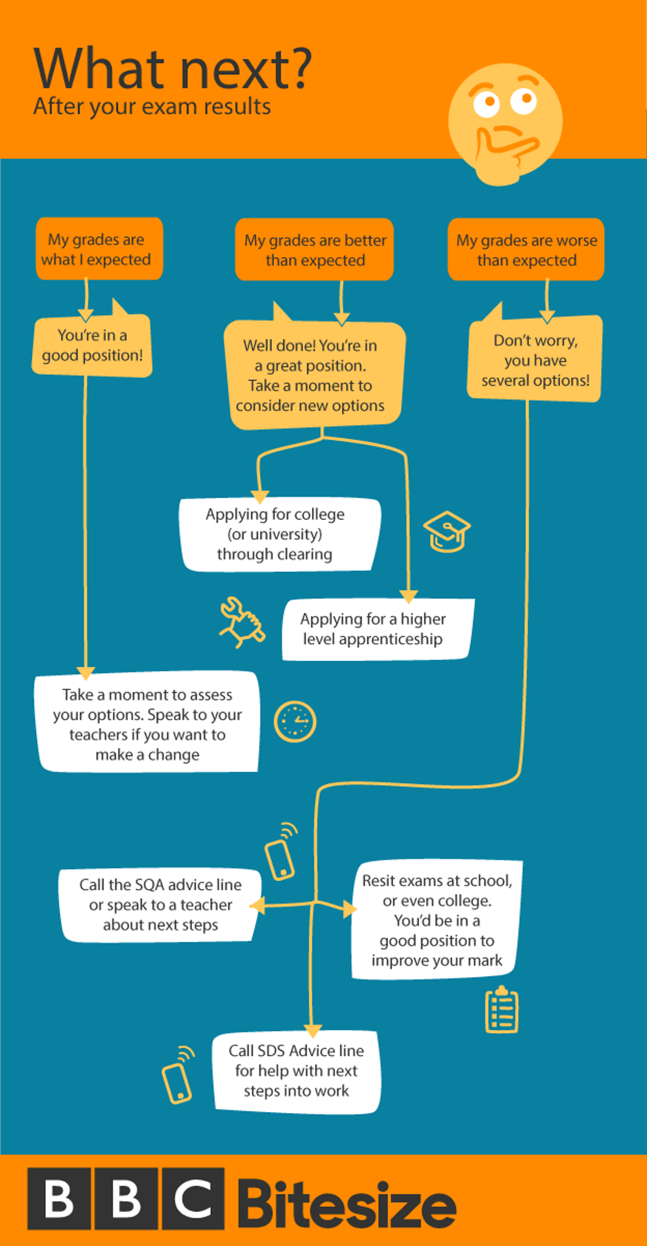 A flowchart illustrating the options a pupil has after receiving their National 5 or Higher exam results.