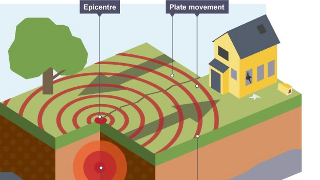 GCSE: What causes earthquakes?