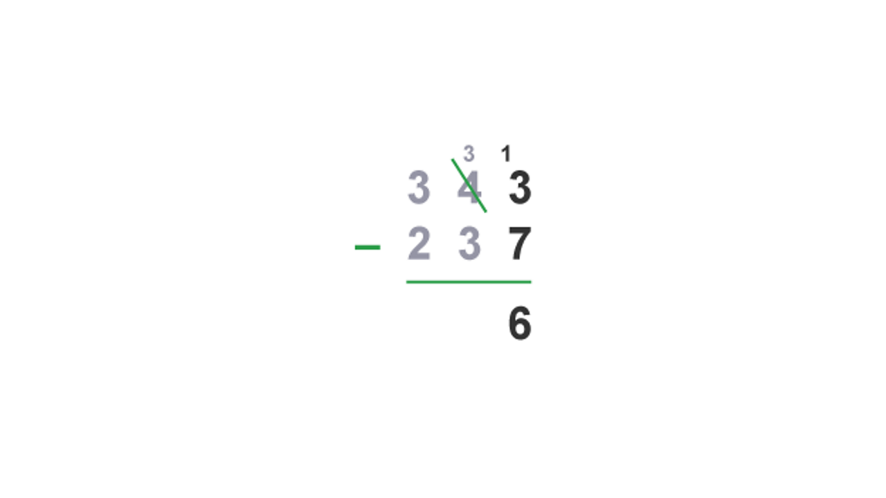 It is not possible to subtract 7 from 3 so exchange one ten from the tens column for ten units: 13 - 7 = 6
