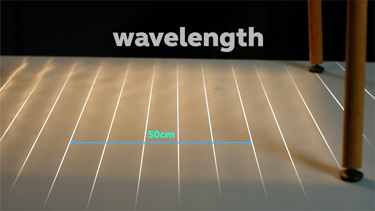 Measure the frequency, wavelength and speed of waves in a ripple tank