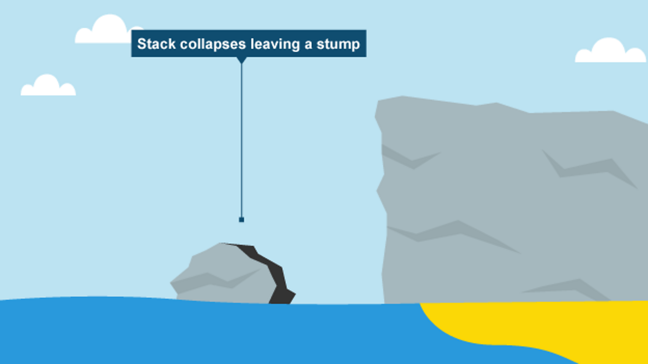 The stack erodes and becomes a stump