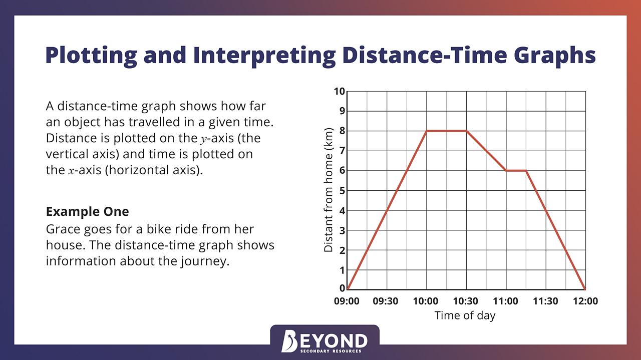 Plotting distance-time graphs