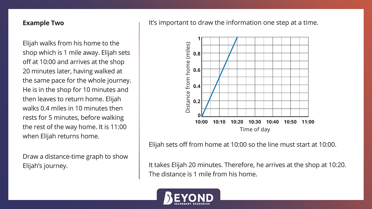 Drawing a distance-time graph