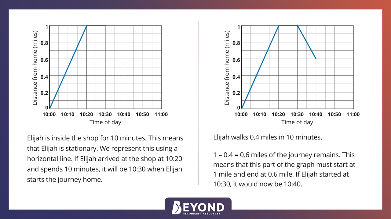 Drawing a distance-time graph - other features