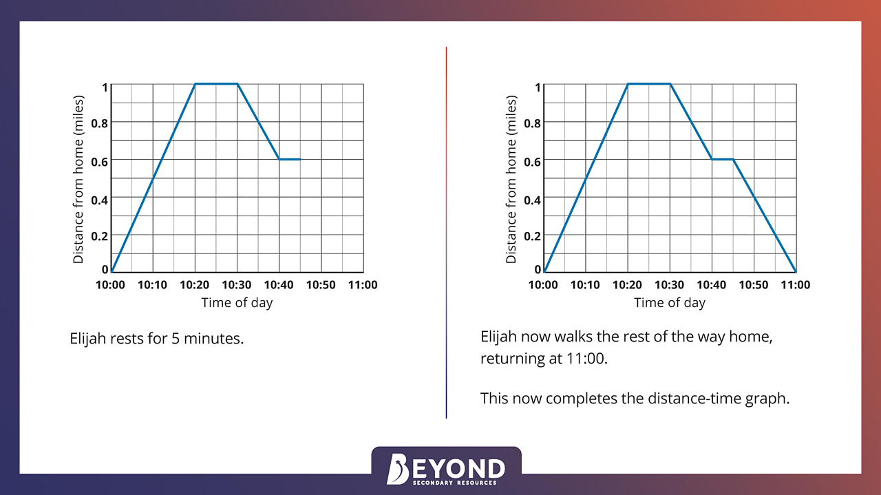 Drawing a distance-time graph - final result