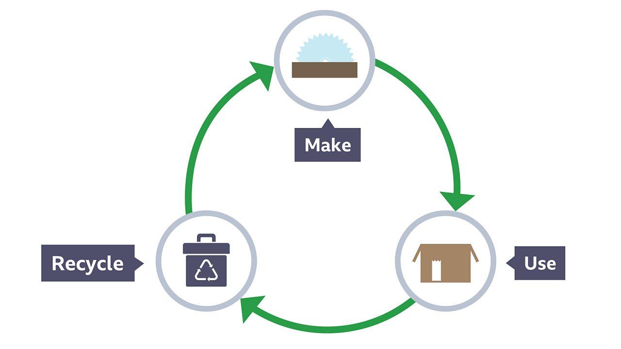 Circular product life cycle of make, use and recycle.