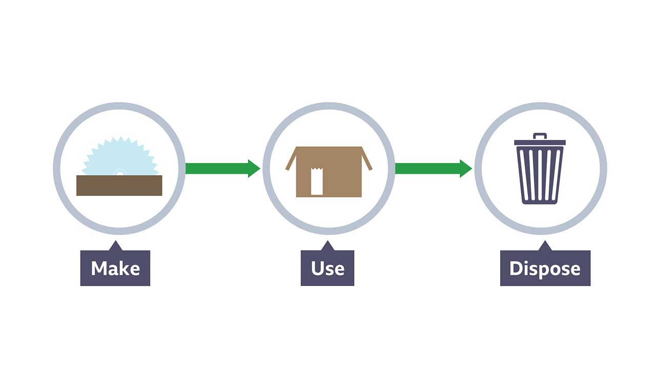 Linear product life cycle of make, use and dispose.