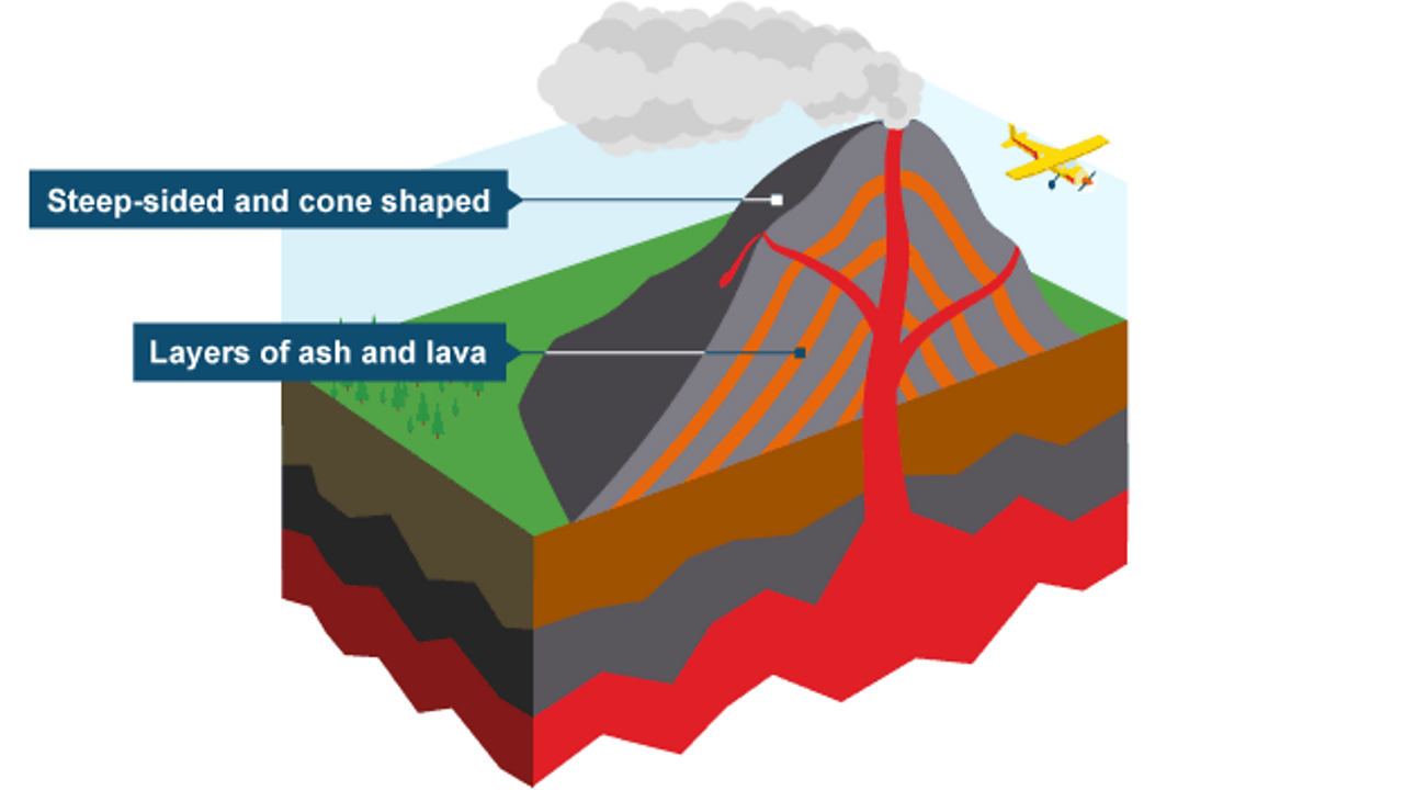Composite volcanoes are steep and made from layers of ash and lava.