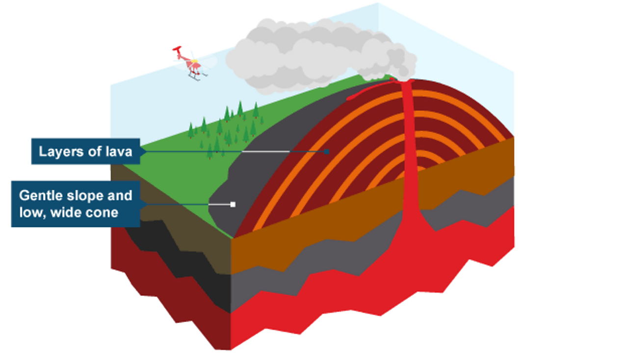 Shield volcanoes are very gently sloped and made from layers of lava.