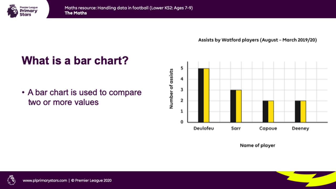 Text defining a bar chart and an example bar chat featuring Watford Football Club players and the number of goal assists.