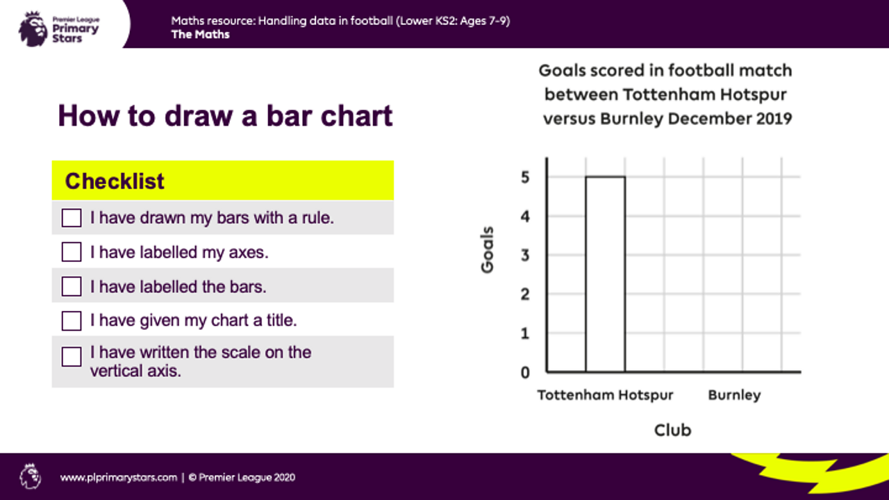 The slide features a checklist when drawing a bar chart and an example goals scored verses football club bar chart.