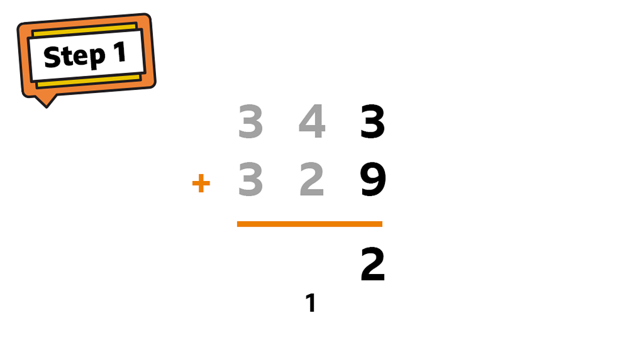 Start from the ones column: 3 + 9 = 12, place a 2 in the ones column and carry 10 to the tens column by placing a 1