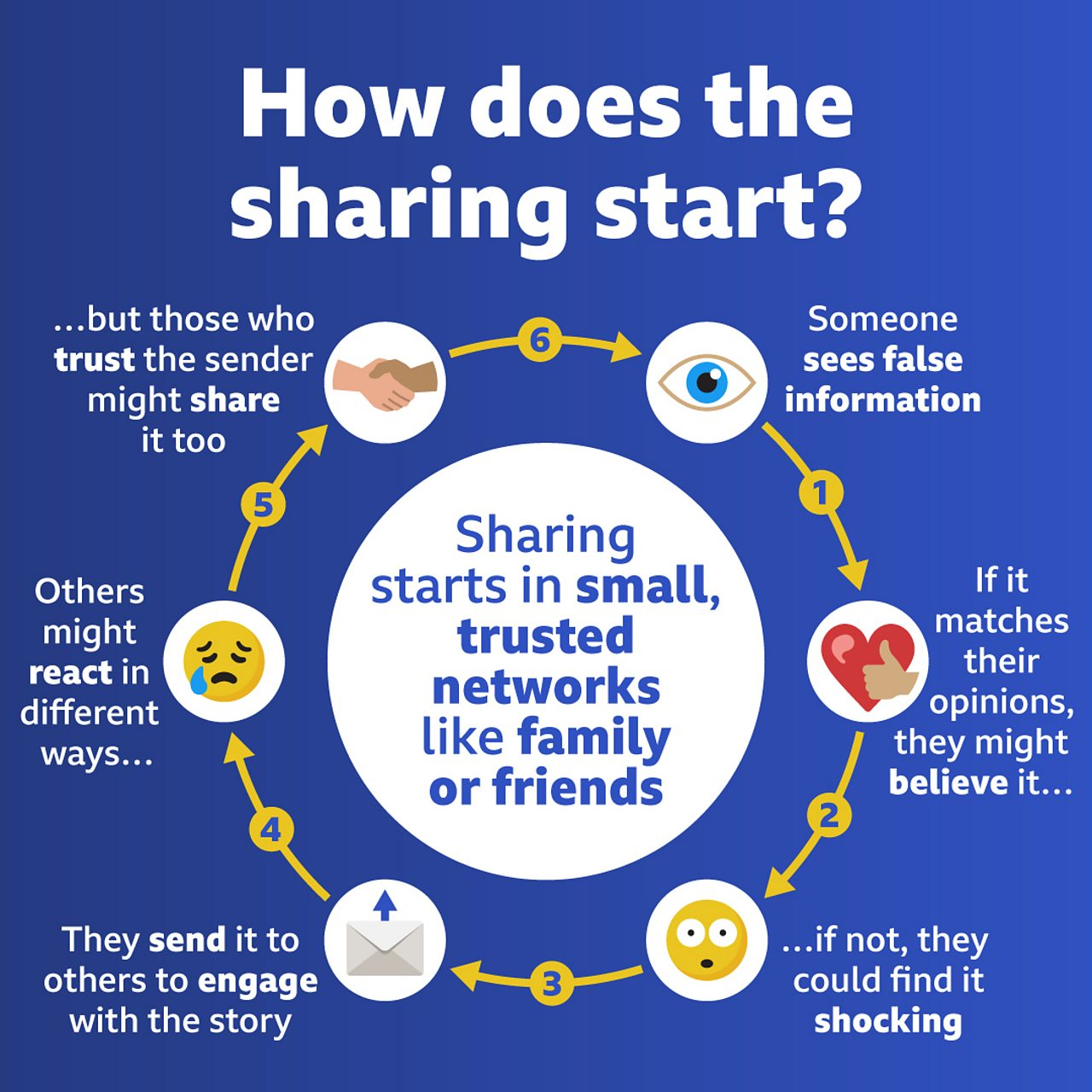 """An illustration with the title """"How does the sharing start?"""". A circle with the text """"Sharing starts in small, trusted networks like family or friends"""" inside it is surrounded by icons connected with arrows. The first is an eye with the text """"Someone sees false information""""; second, a heart and thumbs up with the text """"If it matches their opinions, they might believe it…""""; third, a sad face and thumbs down with the text """"…if not, they could find it shocking""""; fourth, an envelope with the text """"They send it to others to engage with the story""""; fifth, a shocked face with the text """"Others might react in different ways…""""; finally, a handshake with the text """"…but those who trust the sender might share it too"""" connected back to the first icon."""